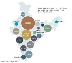 语言翻译本地化在印度的重要性