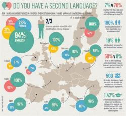 美国的语言教育学校