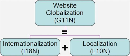 说明: gpi-web globalization terms-home gpi_website internationalization blog