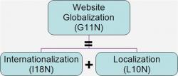 网站翻译、网站本地化和网站国际化