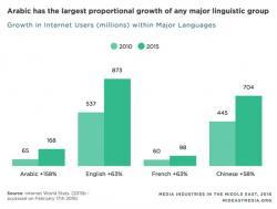 日益增长的阿拉伯语市场